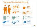 Work-Life-Balance bis Weiterbildung: Die Top 10 der Karriereziele deutscher Arbeitnehmer