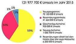 Gute Zahlen: Die kann die Hotelkooperation Logis vorlegen