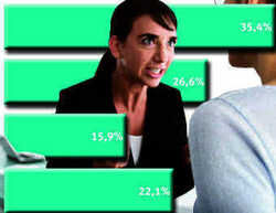 AHGZ.de – Umfrage Zoff im Betrieb.   Wie schlichten Sie Streitigkeiten ?
