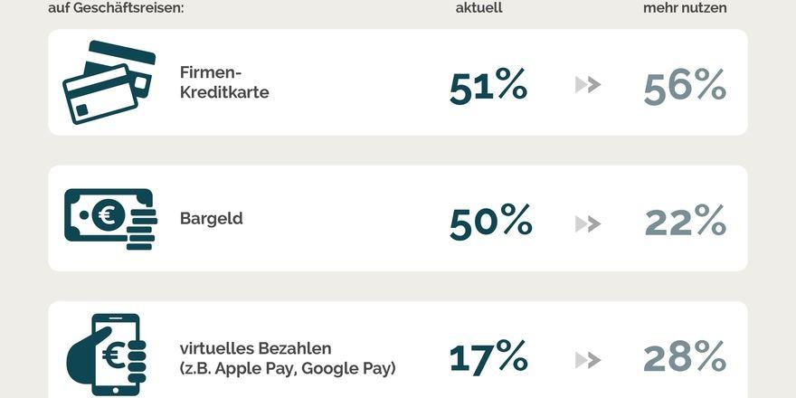 Bargeldloses Bezahlen wird bei Geschäftsreisenden so langsam beliebter