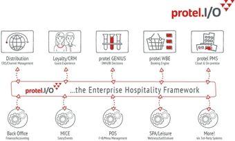 Protel I/O: Das sogenannte Framework bindet beliebige Module an einen gemeinsam genutzten Datenstrom an