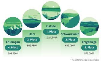 Klares Bild: Die deutschen Urlaubsfavoriten