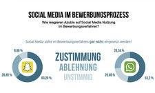 Kein Snapchat und Jobanzeigen mit Perspektive: Azubi-Wünsche für den Bewerbungsprozess.